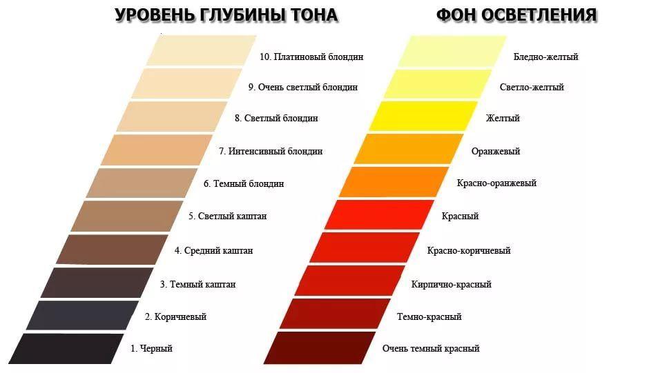 Как избавиться от желтизны после осветление в домашних условиях 370